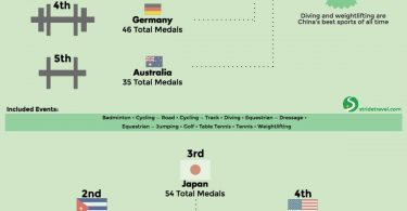 Top Summer Olympics Medal Winners by Event Group in the 21st Century